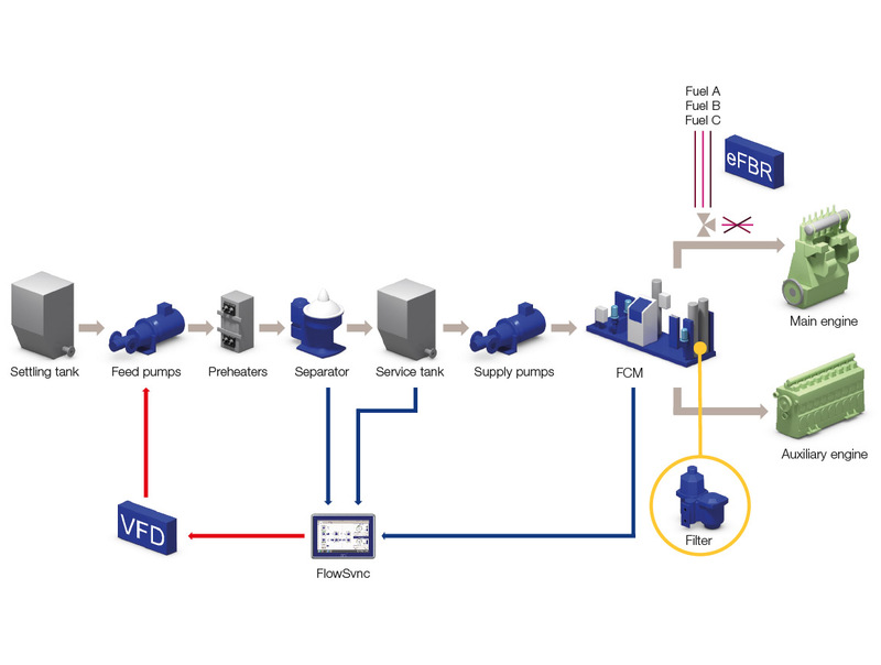 Alfa Laval is optimizing the entire fuel line to address