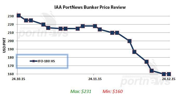 petersburg bunker prices
