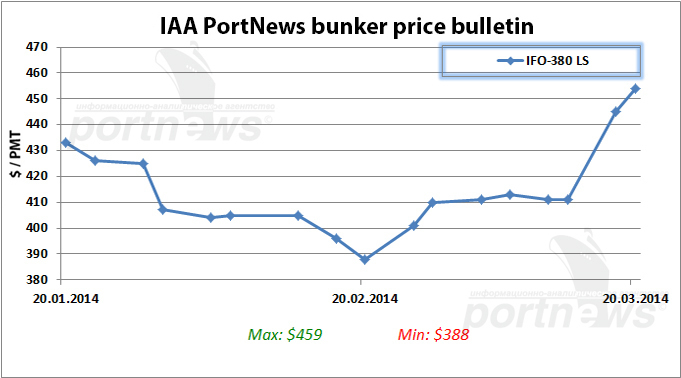 Bunker fuel prices in St  Petersburg end the 12th week higher (graph)