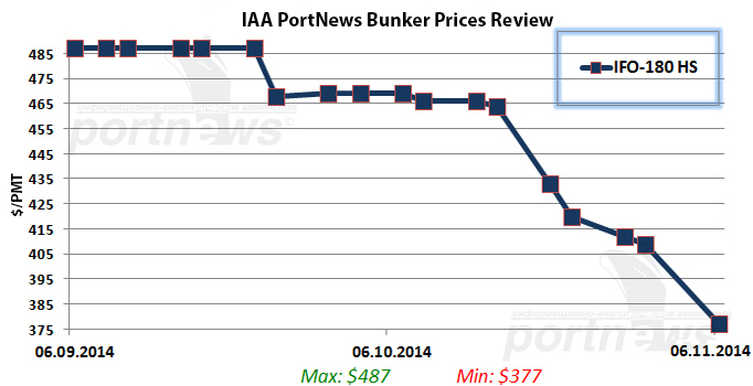 Bunker fuel prices in Far East ports close the week lower as bearish